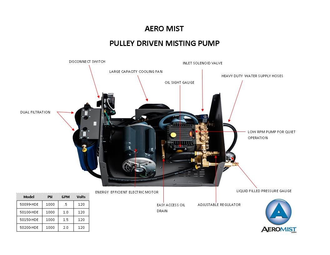 Pulley Driven Misting Pumo